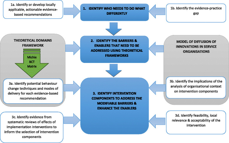 Process of developing a targeted, theory-informed intervention using