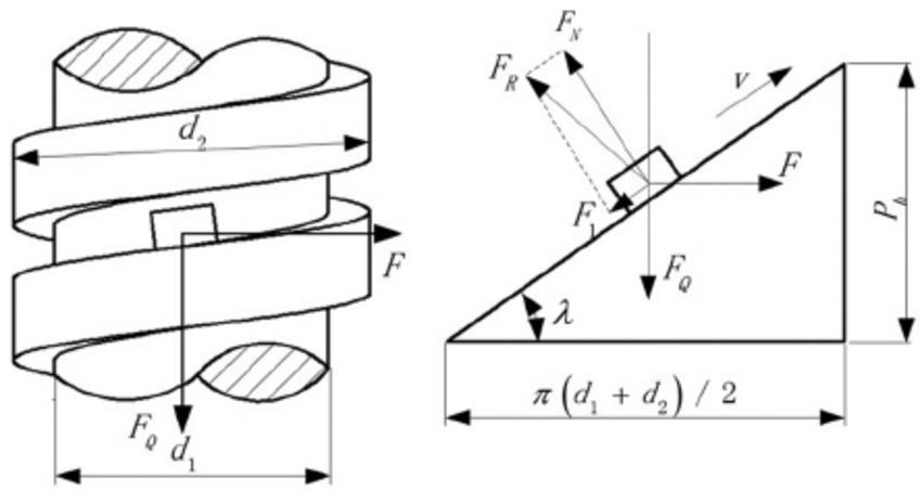 torque angle diagram