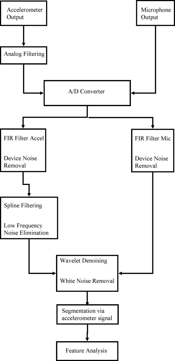 Pre-processing methodology Block diagram of the signal conditioning - process block diagram