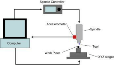 Schematic Of The Spindle Vibration Monitoring System 15