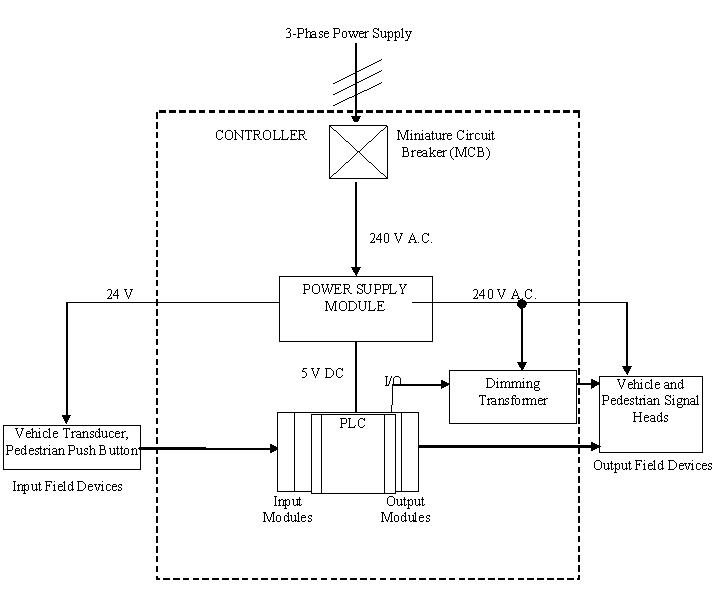 Functional block diagram of a traffic lights intersection system