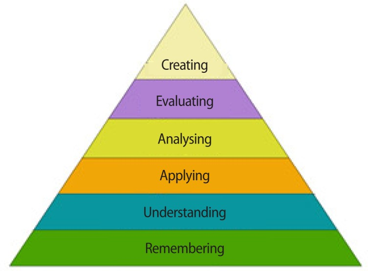 Bloom\u0027s cognitive domain taxonomy (adapted from Download