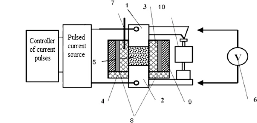 Schematic Of The Electric Pulse Sintering Set Up Designed