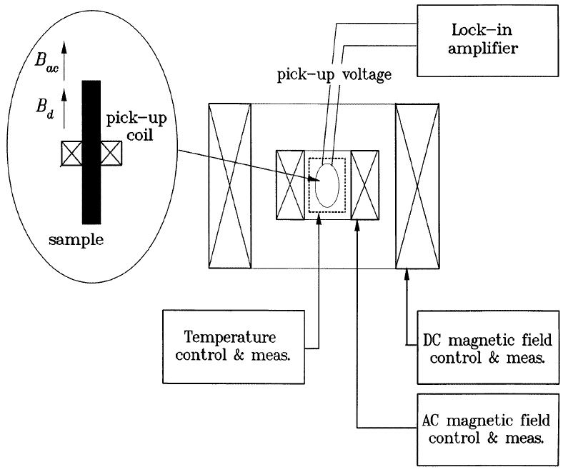 electromagnetic field measurement probe