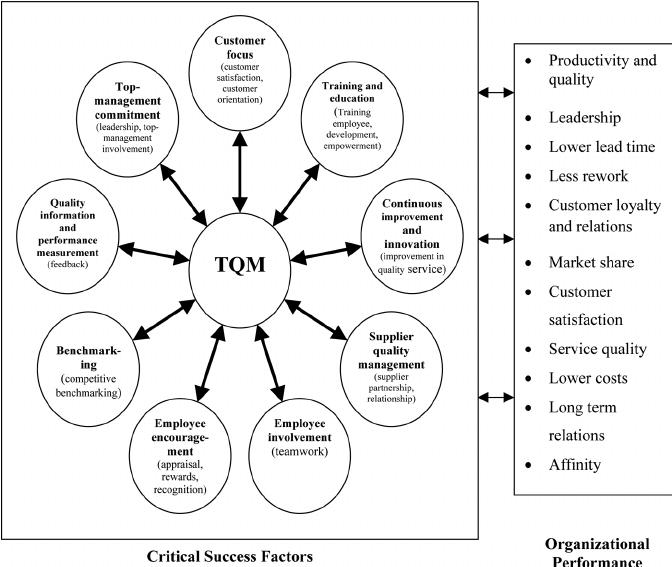 process flow diagram service industry