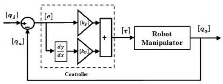 robot block diagram