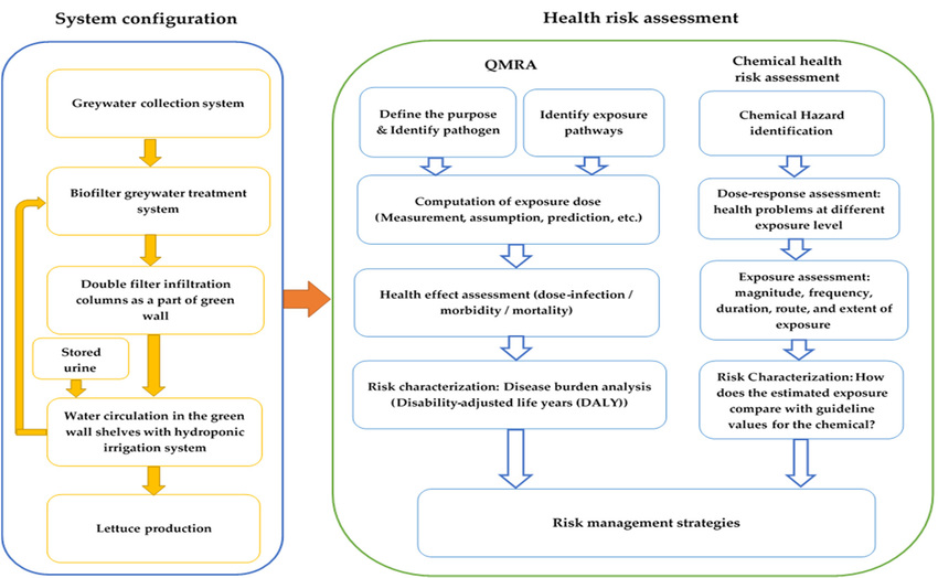 System configuration and health risk assessment procedures