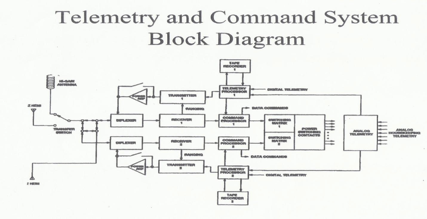 tt c subsystem block diagram