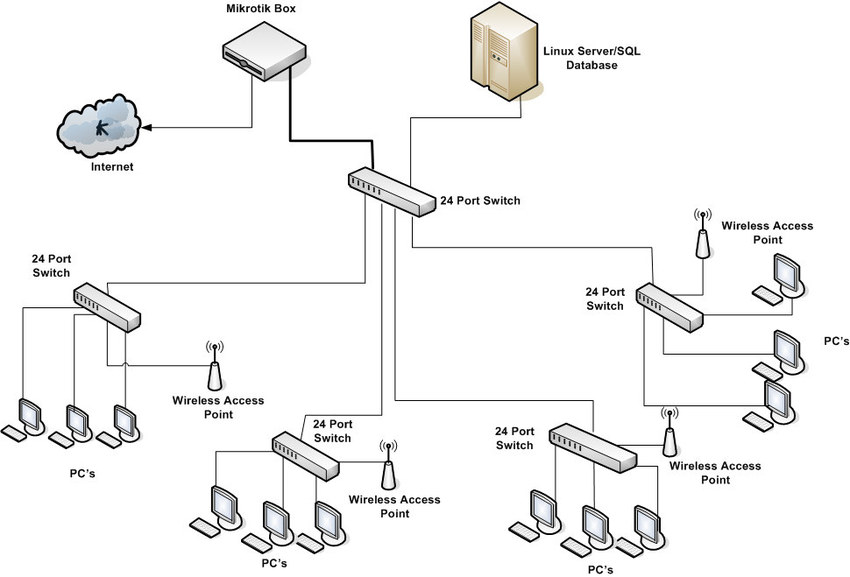 switch and router diagram