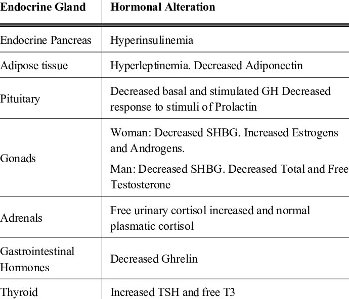 Main Endocrine and Metabolic Changes in Obesity SHBG Sex Hormone