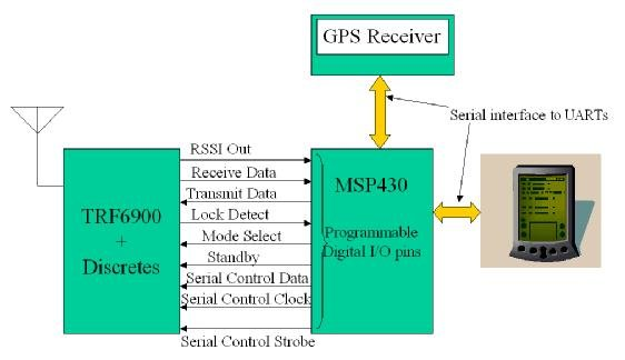 System block diagram detailing the various I/O pins Download
