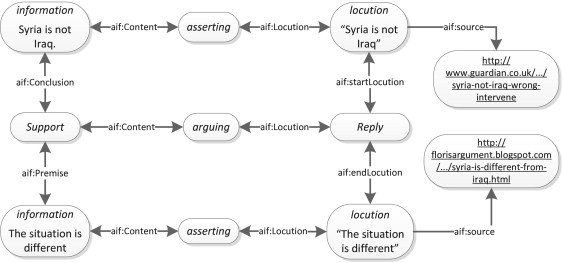 Example of linked data on the Argument Web Download Scientific