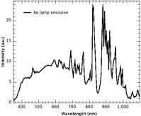 Xenon lamp spectrum. | Download Scientific Diagram