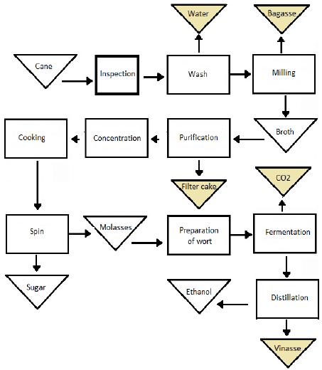 process flow diagram for milling