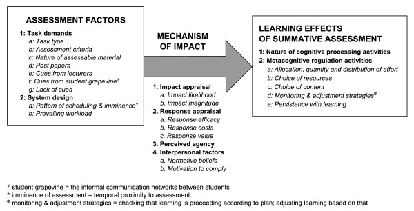 A model of the pre-assessment learning effects of summative