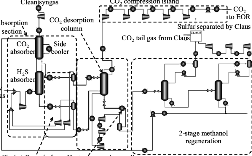 process flow diagram objective