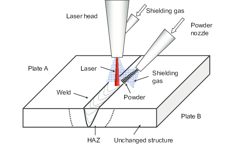 laser welding schematic diagram