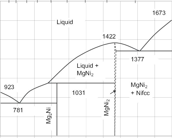 welding phase diagram