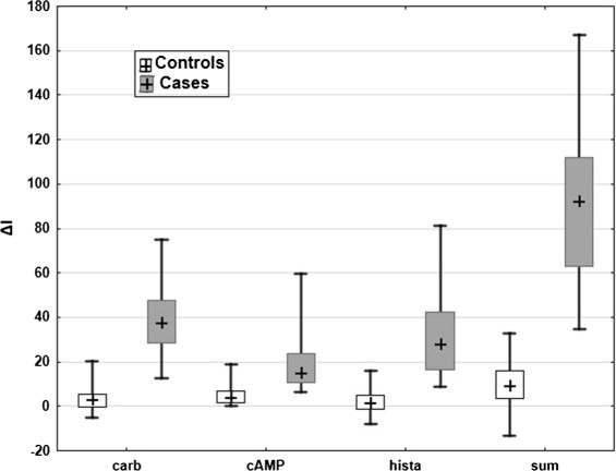 Boxplots of the biomarkers Boxplot of the four biomarkers in the