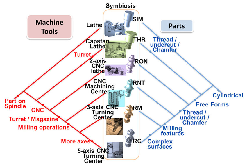 A map of co-evolution between machined parts and machine tools to