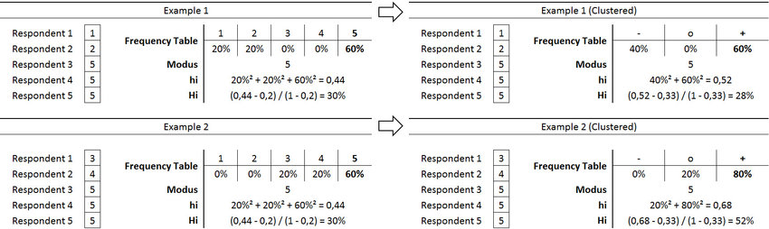 Comparing examples with a 3-point and a 5-point Likert scale - Likert Scale Template