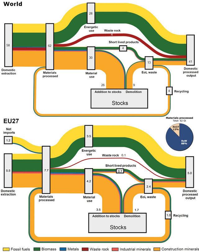 Sankey diagram of material flows through the global economy (world