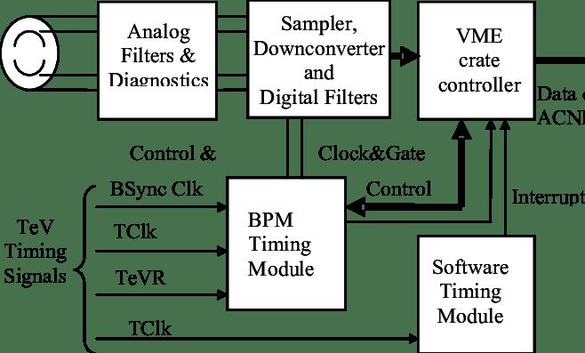 particle accelerator diagram block diagram