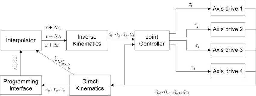 Block diagram of the SCARA robot\u0027s controller Download Scientific