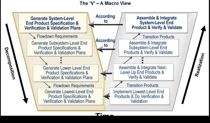 2-The Vee model of systems engineering Download Scientific Diagram