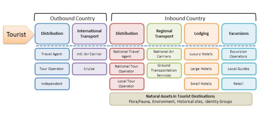 The Tourism Global Value Chain Download Scientific Diagram