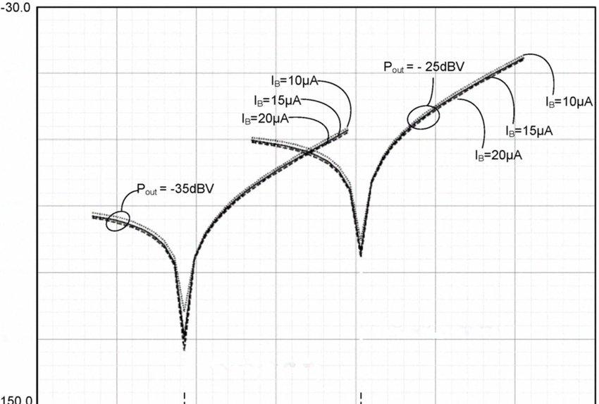shows the VGA\u0027s total harmonic distortion (THD) Download
