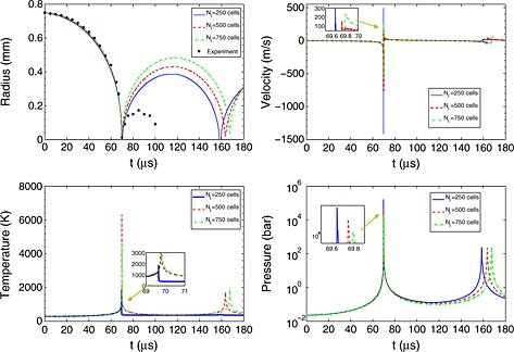 Saturation specific volume for the water vapor Experimental curves
