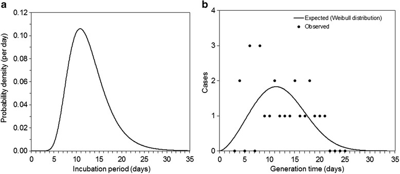 Incubation period and generation time of Ebola virus disease (EVD
