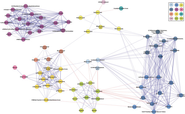 Correlation network analysis of the data set The nodes representing