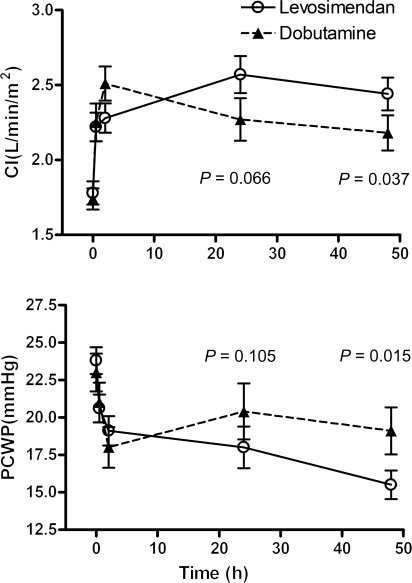 Mean cardiac index and pulmonary capillary wedge pressure from