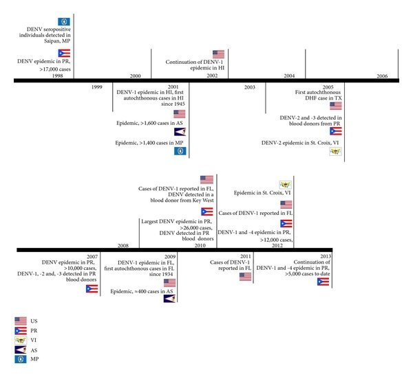 Timeline of selected recent dengue activity in the US and its