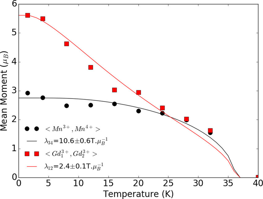 Temperature dependence of mean Mn (black circles) and Gd (red