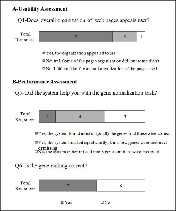 Usability and performance assessment survey results Note that only