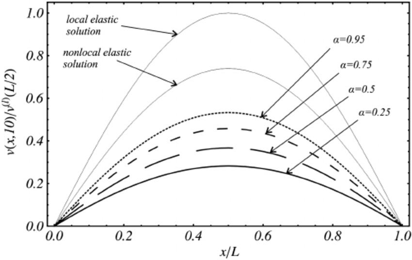 beam deflection diagram