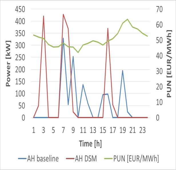 Power consumption of the auxiliary heater during a typical day