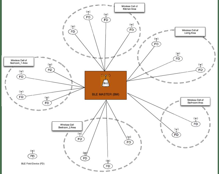 wireless network diagram home entertainment