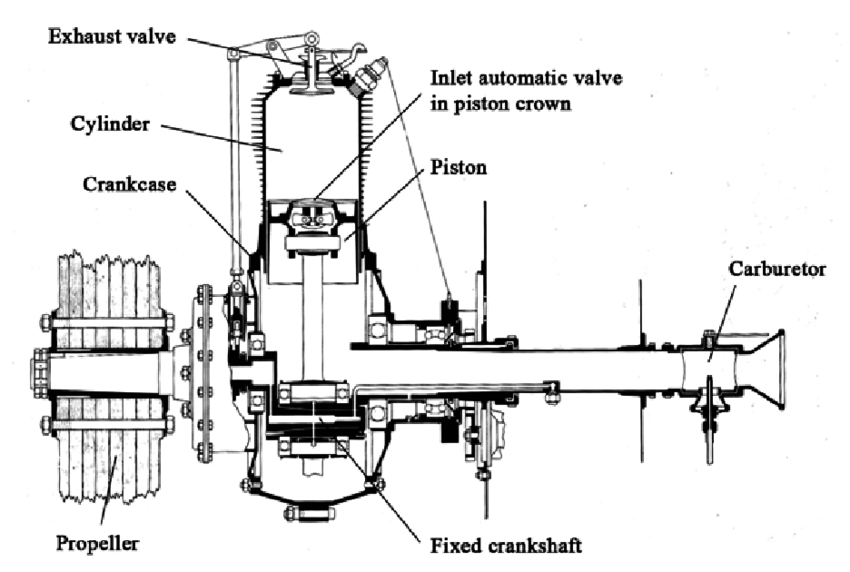 diagram of gnome rotary engine