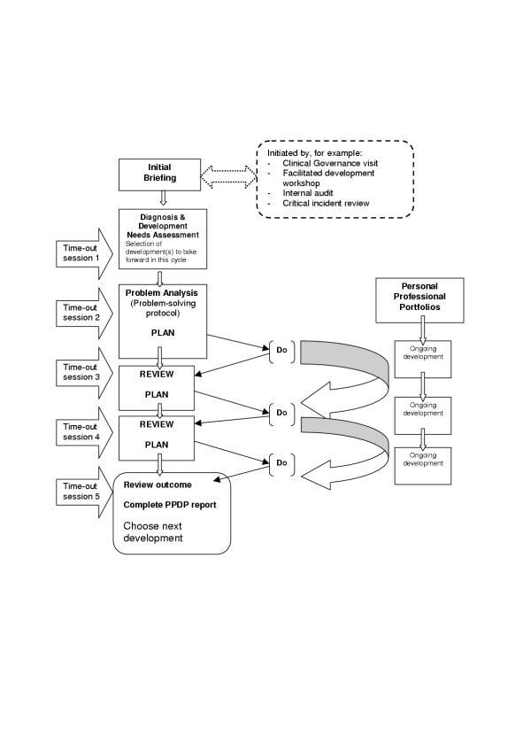 The Practice Professional Development Plan Download Scientific Diagram