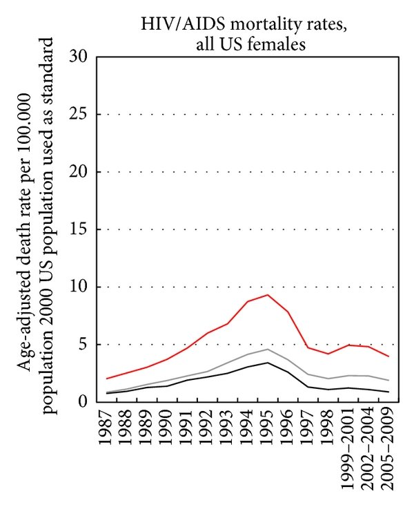 HIV/AIDS mortality by race/ethnicity and socioeconomic deprivation