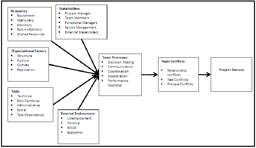 diagram of negotiation
