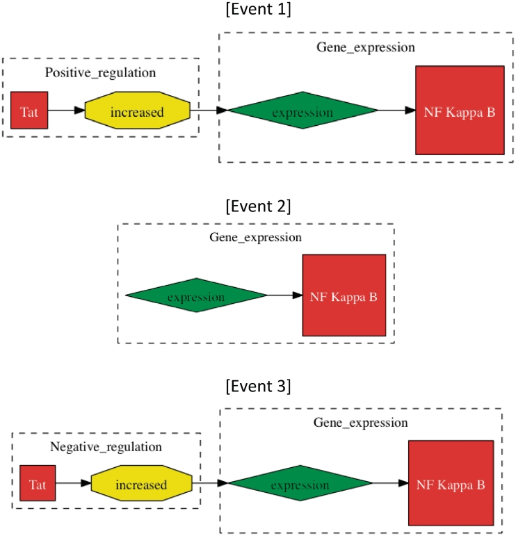 Methods of event evaluation The three events have been extracted