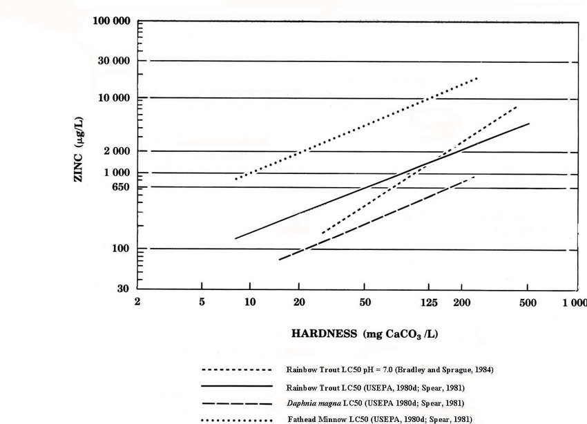 Empirical Relationship Between Total Hardness of Fresh Water and