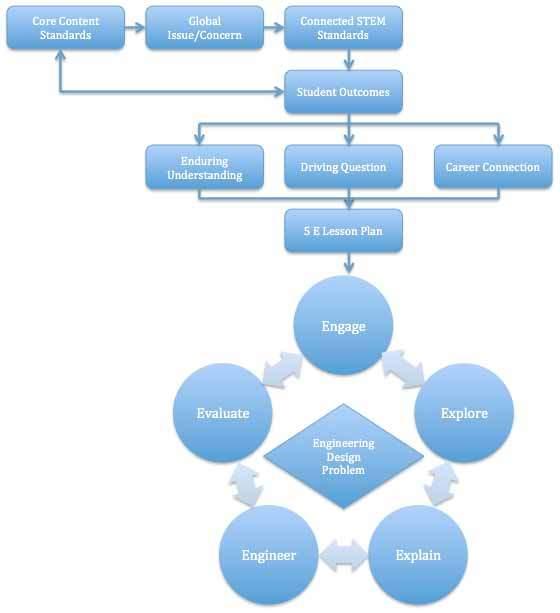 Figure 2 I-STEM ED transdisciplinary lesson planning process - lesson planning
