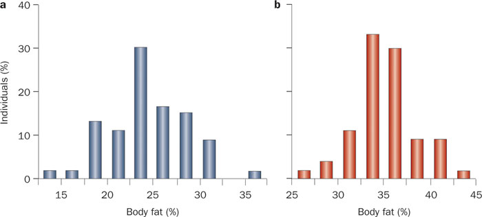 Variation in body fat percentage among men and women with a BMI of