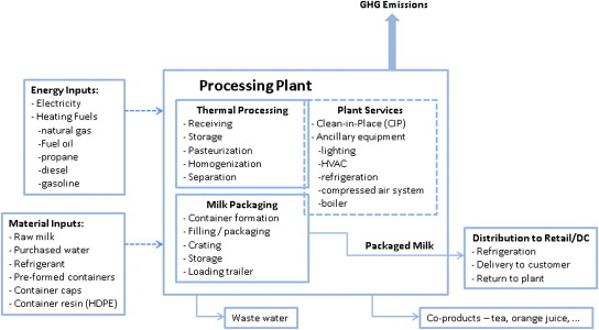 Input and output flow diagram for fluid milk processing, packaging